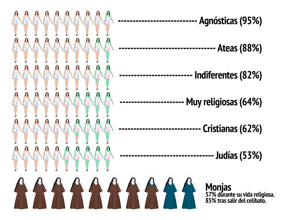 Religiosas y pajeras