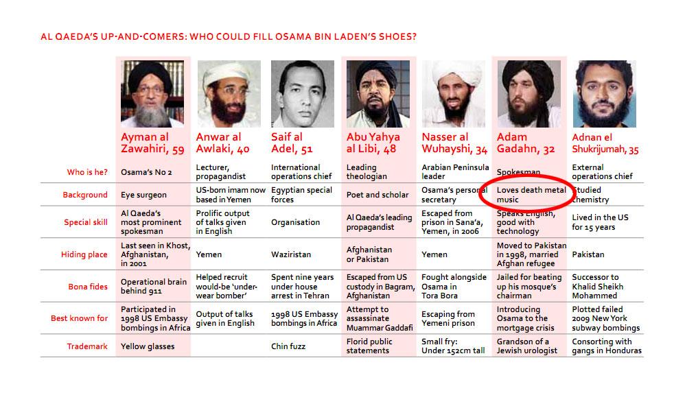 Posibles relevos de Bin Laden según la CIA