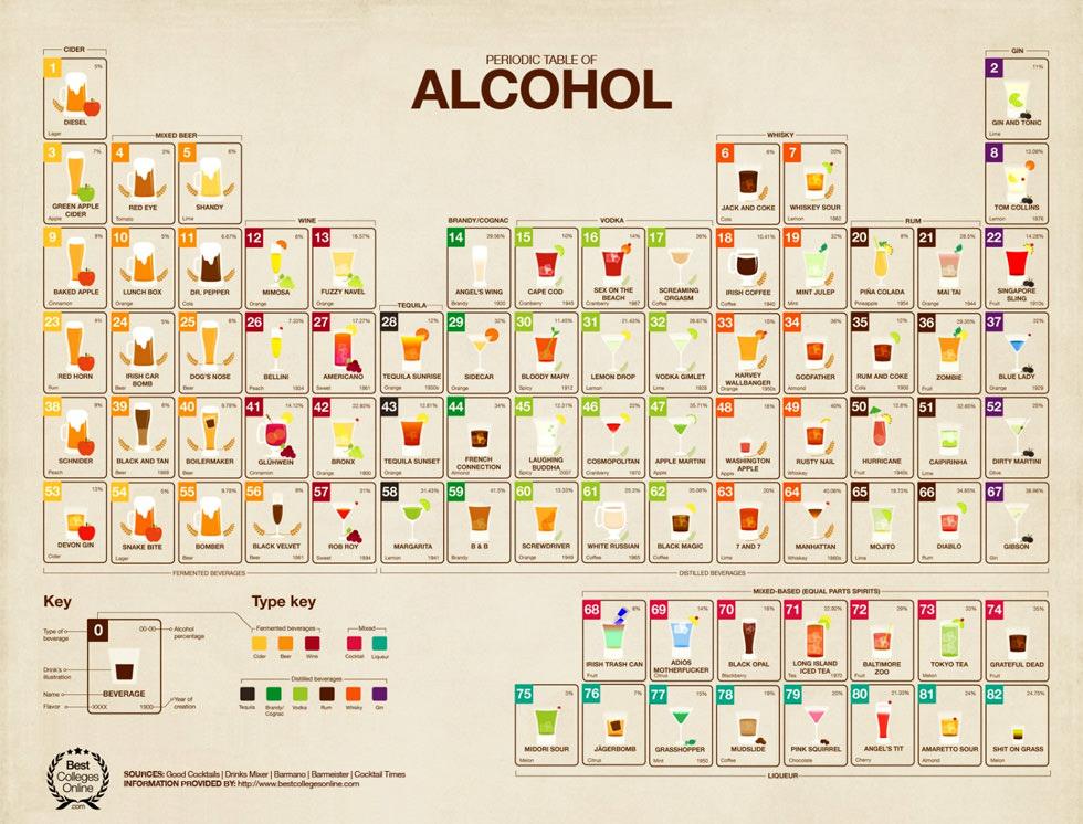 La tabla periódica del alcohol